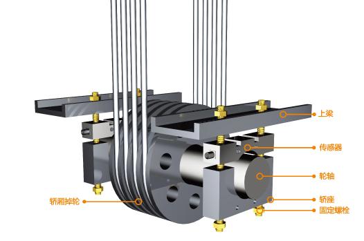 电梯重量载荷控制系统轮轴安装示意图
